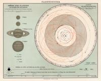 System Planetarny